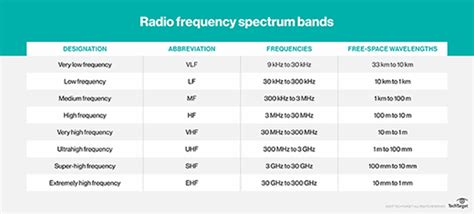 What is radio frequency (RF, rf)? - Definition from WhatIs