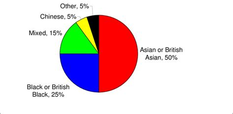1: Non-white population: by ethnic group, UK Census, 2001