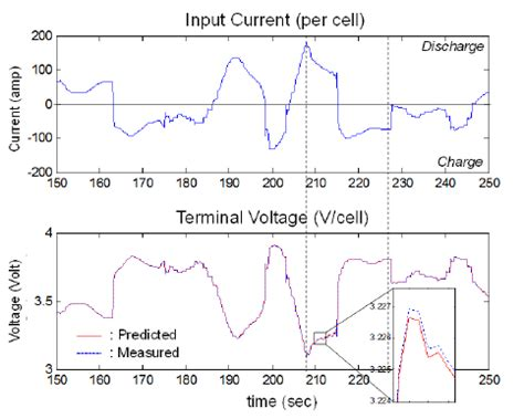 Transient response of the terminal voltage predicted from