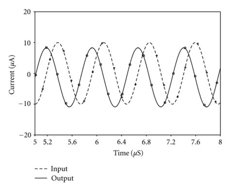 Transient response of the filter with sinusoidal input at