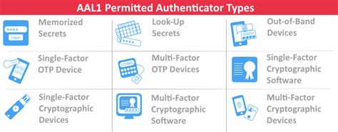 The New NIST Digital Identity Guidelines – Passwordless