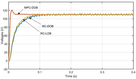 Transient response of MPC-DOB and RC-DOB under the