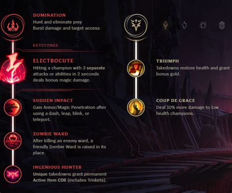 Thoughts on New Runes after testing : Rivenmains